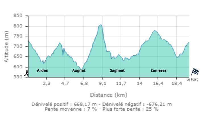 Dénivelé du 20 km